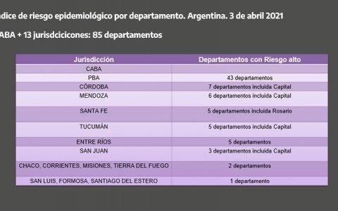 """Gualeguaychú es uno de los Departamentos con """"Alto Riesgo Epidemiológico"""""""